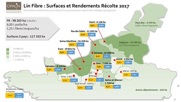 Surfaces et Rendements Récolte 2017